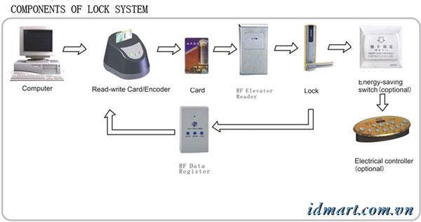 Hệ thống khóa thẻ từ CPS