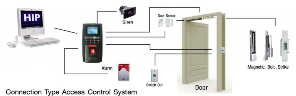 chức năng kiểm soát cửa vào ra