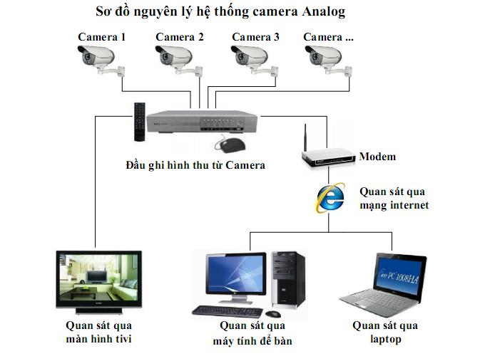 Hệ thống camera giám sát bao gồm những gì